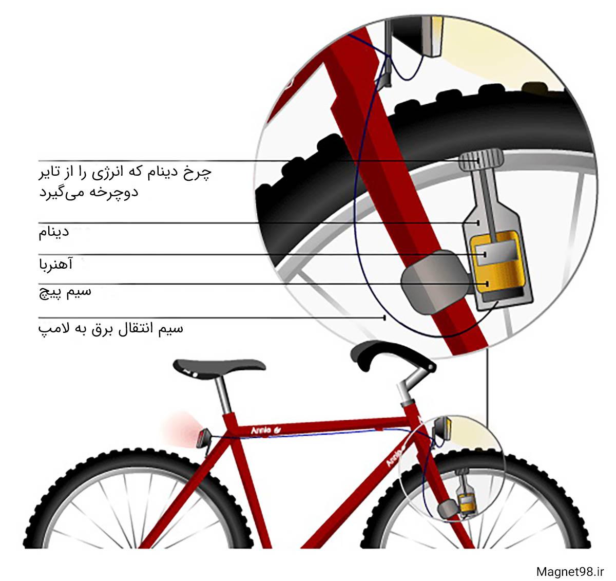 دینام دوچرخه و بخش های مختلف آن