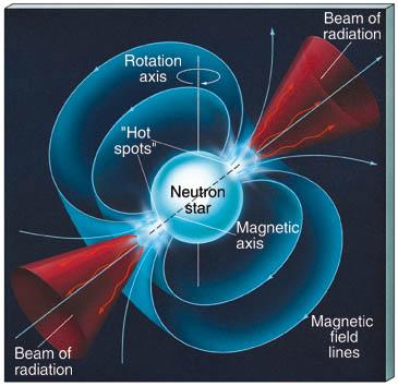 محور و میدان مغناطیسی عظیم ستاره نوترونی