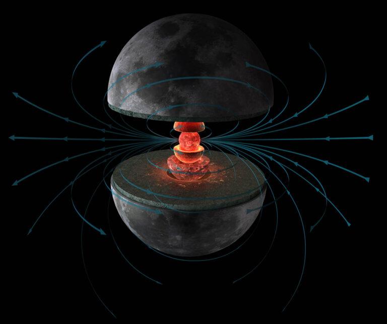 طرح میدان مغناطیسی و هسته مذاب ماه در گذشته