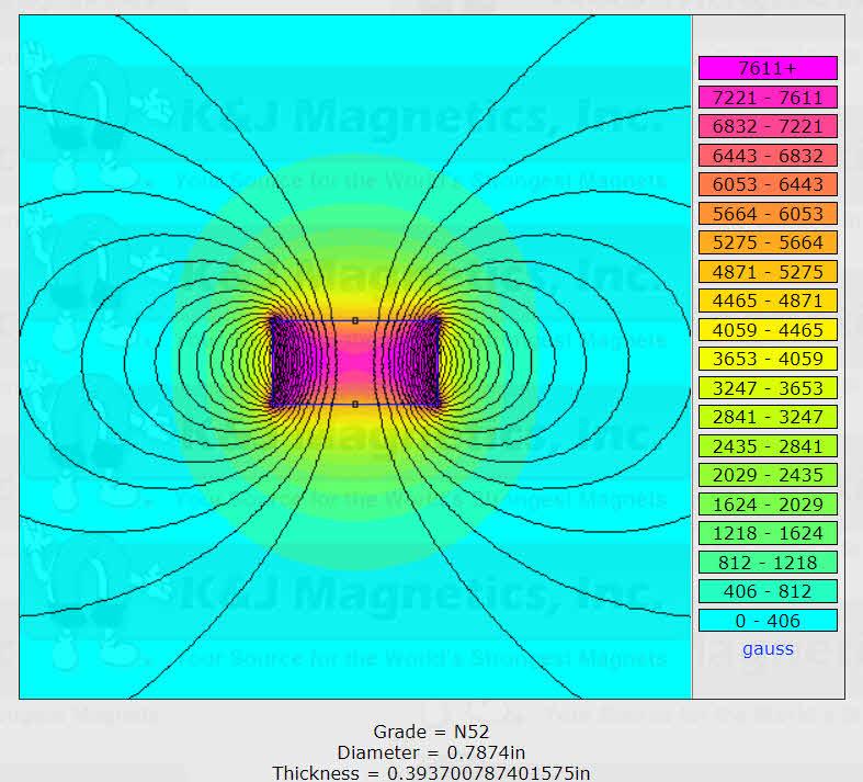 میدان مغناطیسی یک آهنربای نئودیمیوم گرید 52