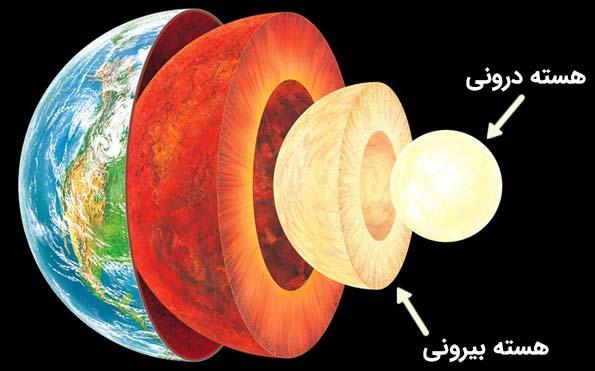 هسته درونی و هسته بیرونی کره زمین