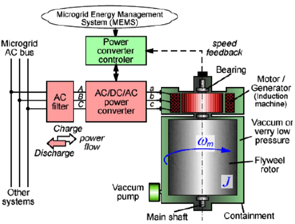 ذخیره انرژی در فلایویل